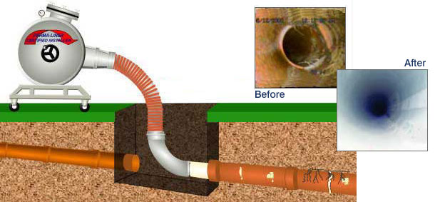 Trenchless Sewer Repair Technology
